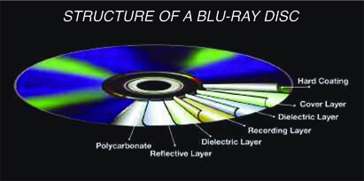 blu-ray-disc-layers